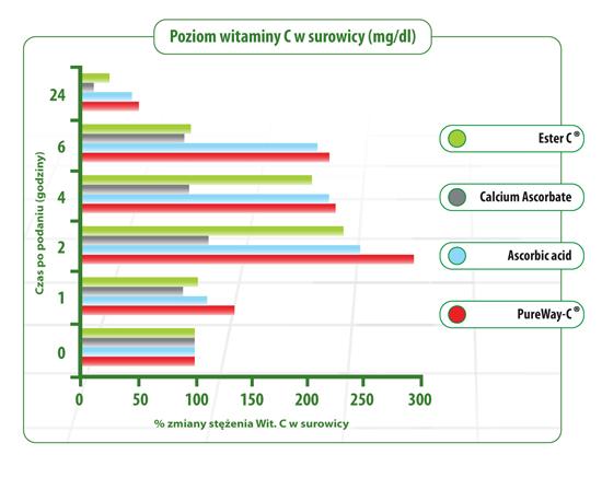 poziom witaminy C